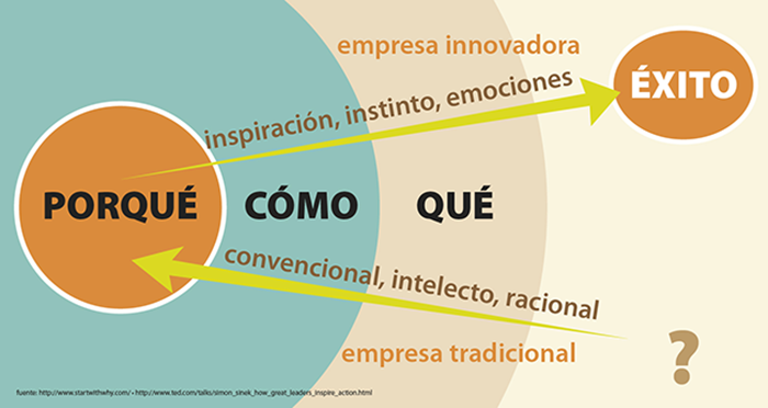 """La importancia del """"por qué"""" en la Comunicación y Ventas"""